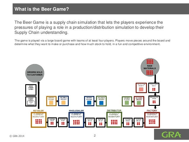 the beer game Professors brad morrison, jim hines, and paulo gonçalves teach their organizational behavior and supply chain management classes how to play the beer game to learn more about the master of.