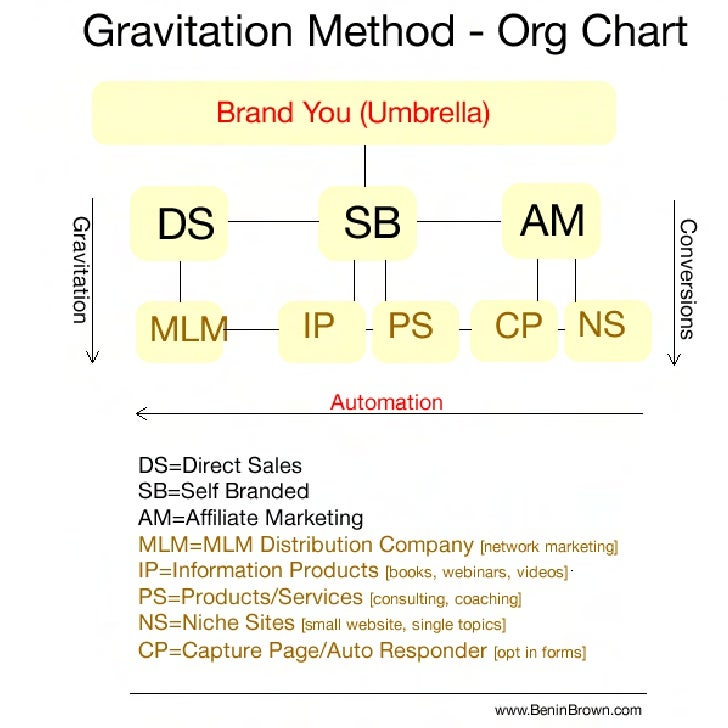 The Gravitation Method