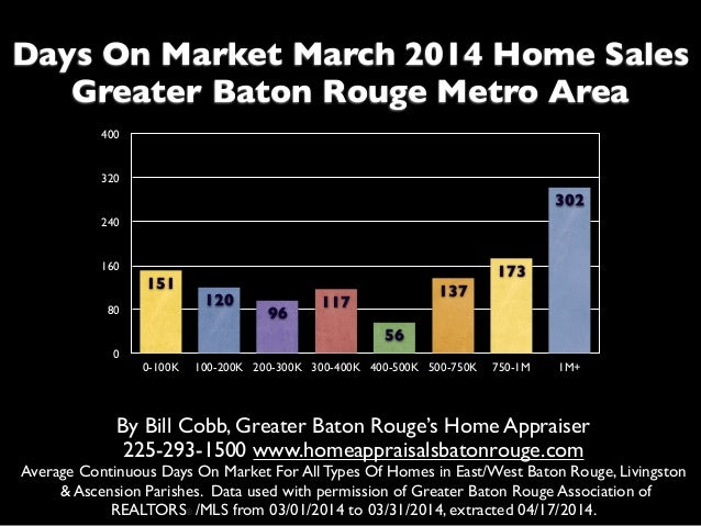 Days On Market March 2014 Home Sales Greater Baton Rouge Metro Area By Bill Cobb, Greater Baton Rouge's Home Appraiser 225...