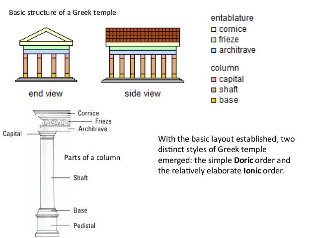 compare and contrast greek and roman theatre If you still don't know how to write a compare and contrast  essay are absolutely the same for your compare and contrast  greek mythology vs roman.