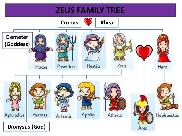 greek gods family tree zeus and hera relationship