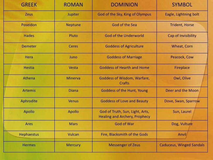 greek gods and goddesses symbols and names