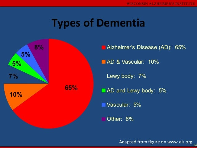the real causes of dementia Dementia and pain management: a personal story  people with dementia can have all or none  physicians often do lab tests to rule out the major causes of.
