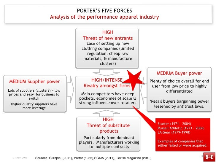 Strategic Management: Analysis of Porter's five forces model