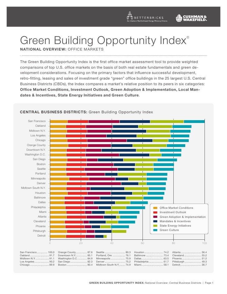 Green Building Index National Overview