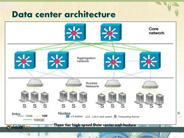 data center architecture The data center infrastructure is central to the it architecture, from which all content is sourced or passes through proper planning of the data center infrastructure design is critical, and performance, resiliency, and scalability need to be carefully considered.