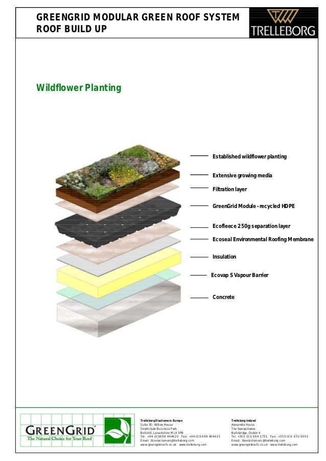 GREENGRID MODULAR GREEN ROOF SYSTEM ROOF BUILD UP