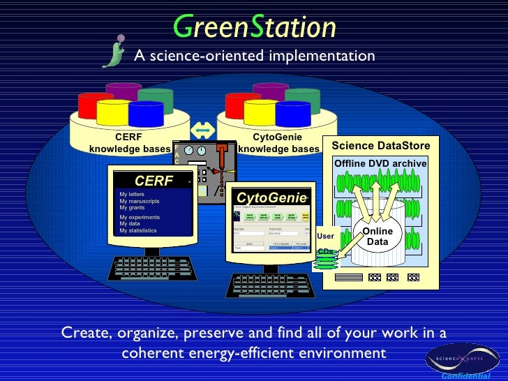 Create, organize, preserve and find all of your work in a coherent energy-efficient environment G reen S tation A science-...