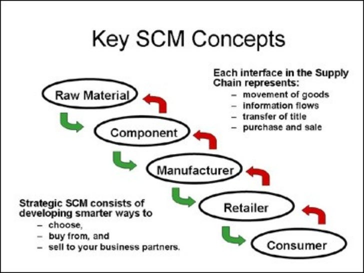 the supply chain concept paper