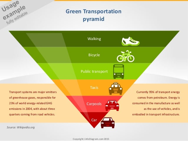 What Is A Fuel Cell >> Sustainable Transport and Green Fuel Types