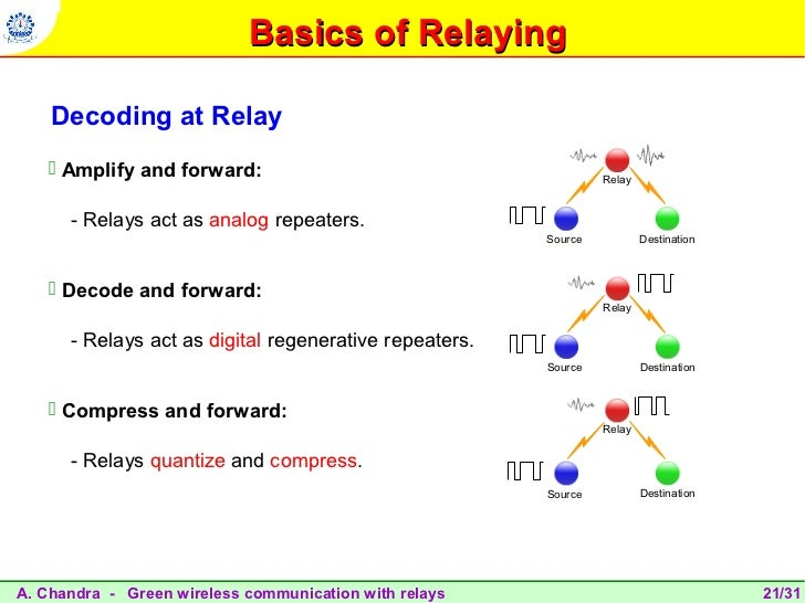 Amplify And Forward Relay Amplify And Forward Relay