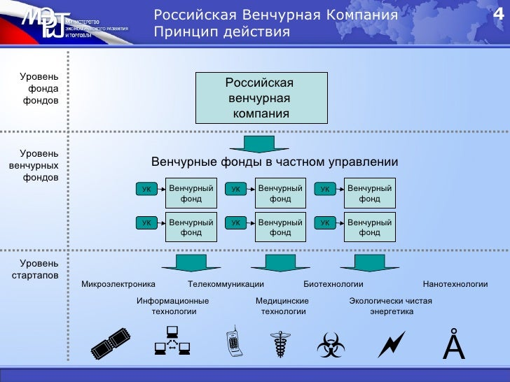 Российская Венчурная Компания