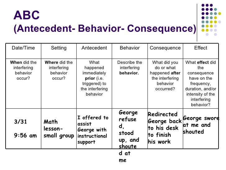 Antecedent Behavior Consequence Chart Abc Abc Antecedent Behavior