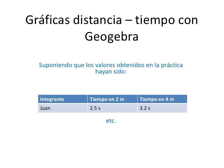 Gráficas distancia – tiempo con           Geogebra  Suponiendo que los valores obtenidos en la práctica                   ...