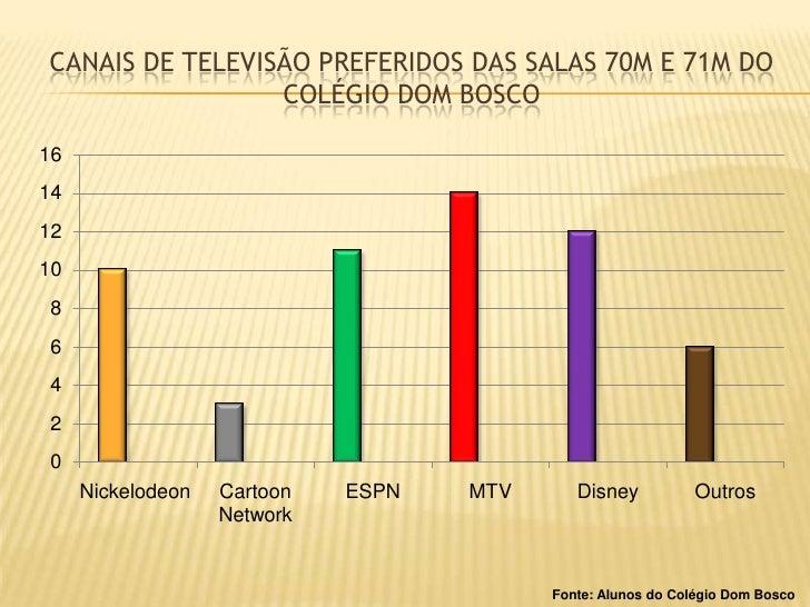 Canais DE TELEVISÃO PREFERIDOS das salas 70m e 71m do colégio dom bosco<br />Fonte: Alunos do Colégio Dom Bosco<br />