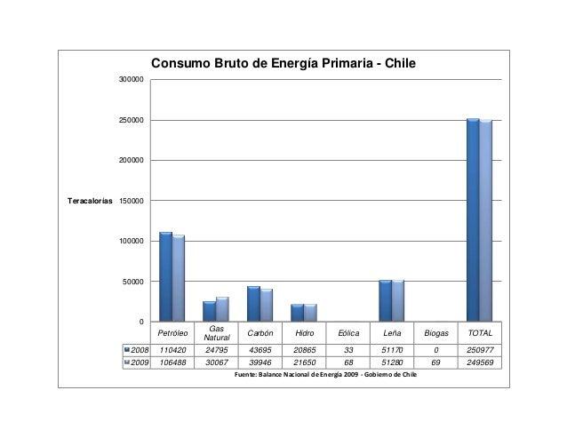 Petróleo Gas Natural Carbón Hidro Eólica Leña Biogas TOTAL 2008 110420 24795 43695 20865 33 51170 0 250977 2009 106488 300...