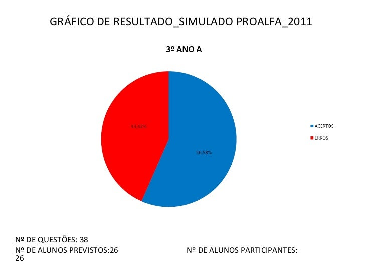 Gráfico de resultado simulado proalfa 2011