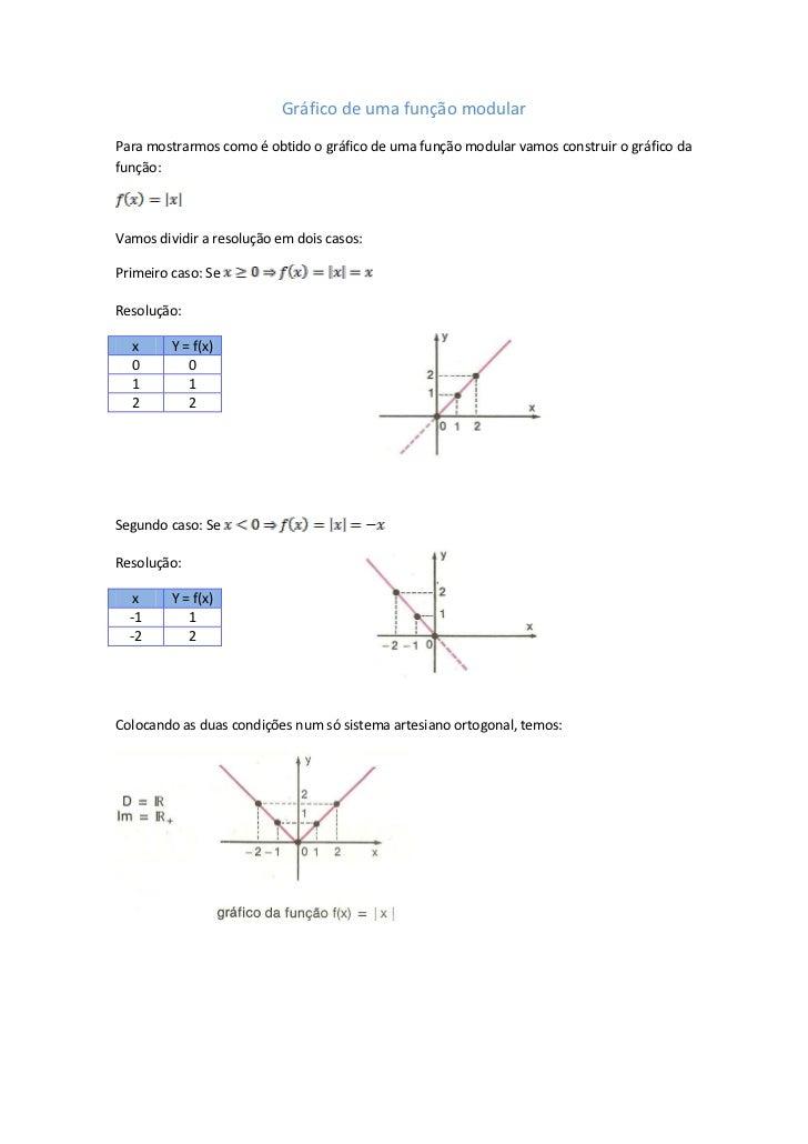 Gráfico de uma função modularPara mostrarmos como é obtido o gráfico de uma função modular vamos construir o gráfico dafun...