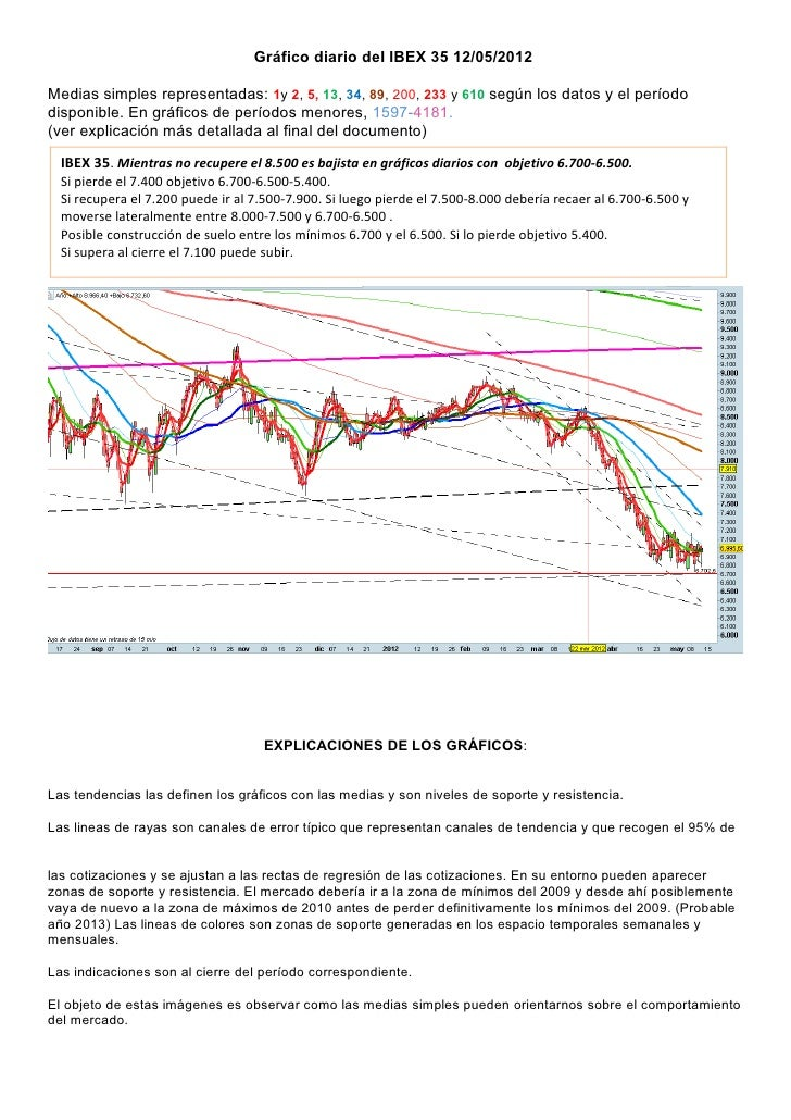 Gráfico diario del IBEX 35 12/05/2012Medias simples representadas: 1y 2, 5, 13, 34, 89, 200, 233 y 610 según los datos y e...