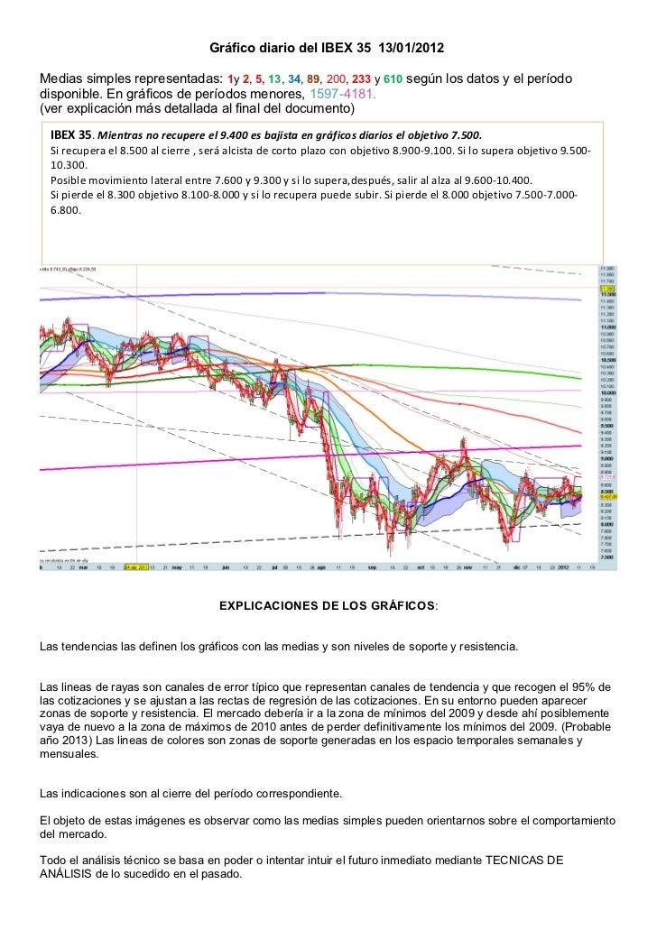 Gráfico diario del IBEX 35 13/01/2012Medias simples representadas: 1y 2, 5, 13, 34, 89, 200, 233 y 610 según los datos y e...