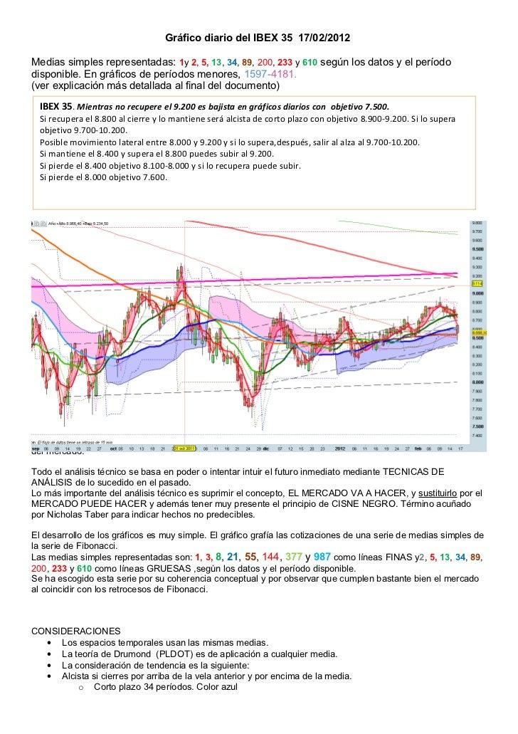 Gráfico diario del ibex 35 para el 17 02 2012