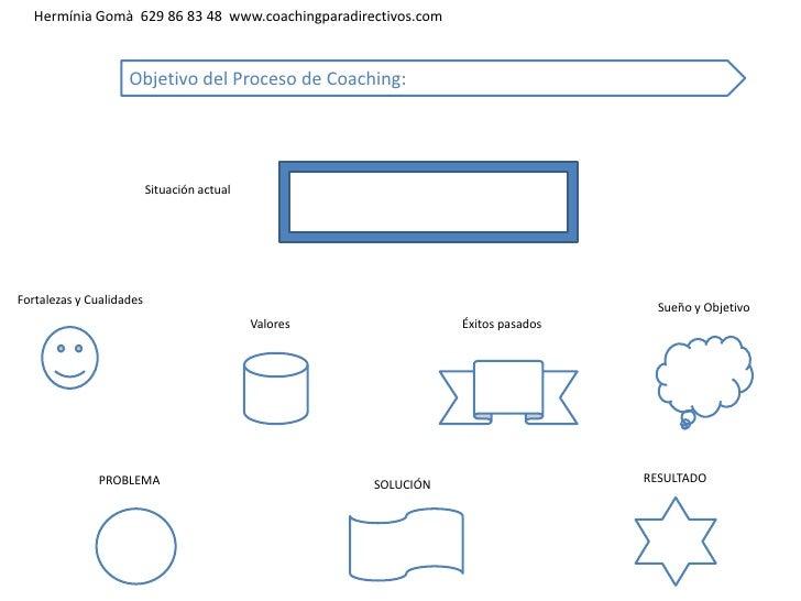 Hermínia Gomà 629 86 83 48 www.coachingparadirectivos.com                    Objetivo del Proceso de Coaching:            ...