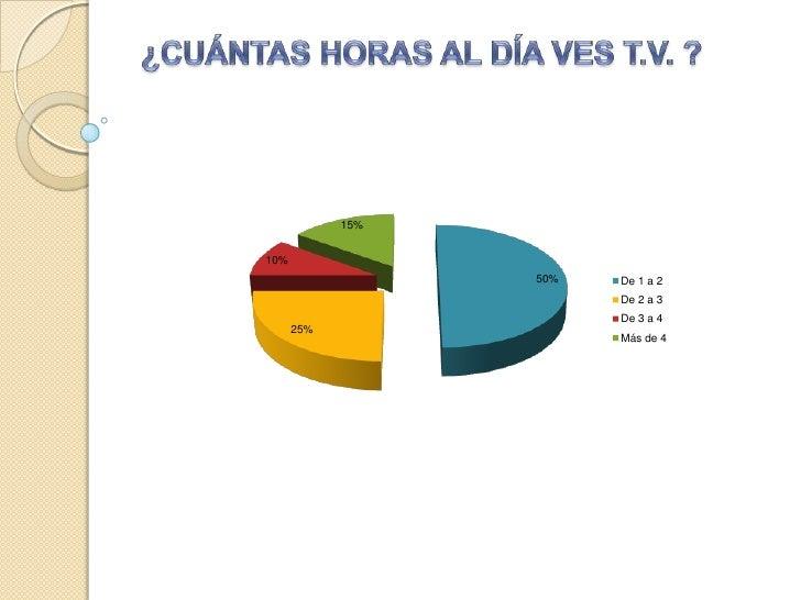 Gráficos de la encuesta
