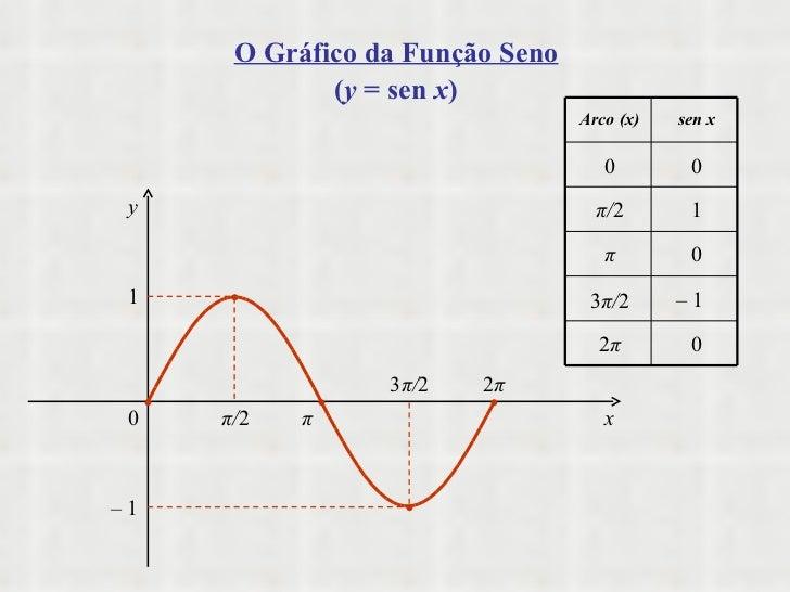 π / 2 π 3 π / 2 2 π 0 1 –  1 x y      Arco (x) sen x 0 0 π / 2 1 π –  1 3 π / 2 0 2 π 0 O Gráfico da Função Seno ( y ...