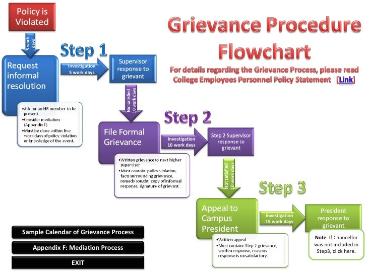 the labor grievance process essay The grievance and arbitration process join process process essay or the grieving during the grievance process may not be presented or relied upon by.