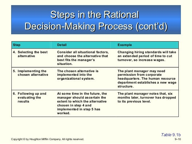 rational decision making process Rational thinking as a process  a visible rational process allows  (1986) believe that decision making is a key component in the process: decision making gives.