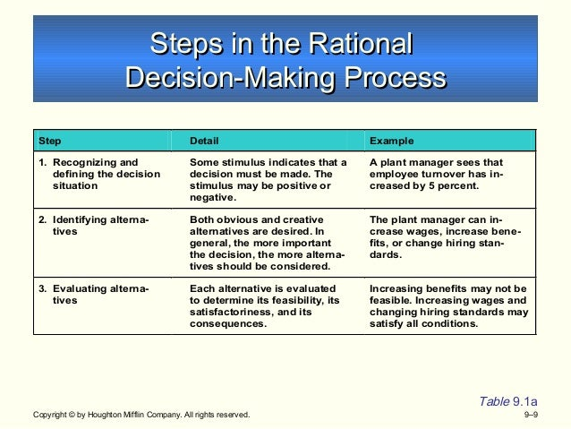 types of strategic decision making models Decision making under risk is presented in the context of decision analysis using different decision  strategic decision making in  types of models to.