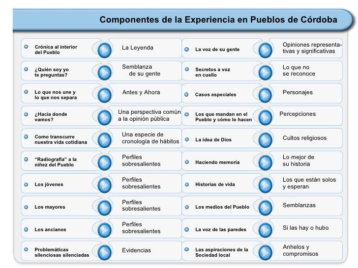 <ul><li>Crónica al interior  </li></ul><ul><li>del Pueblo </li></ul>La Leyenda <ul><li>¿Quién soy yo  </li></ul><ul><li>te...
