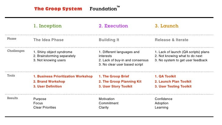 The Groop System                 Foundation             1. Inception                          2. Execution                ...