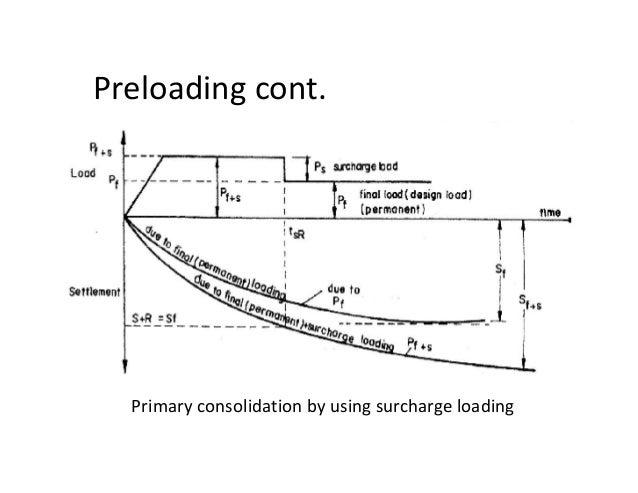Ground Improvement Technique