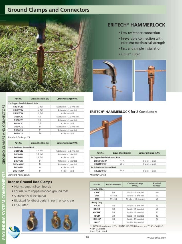 Grounding Sytem Components