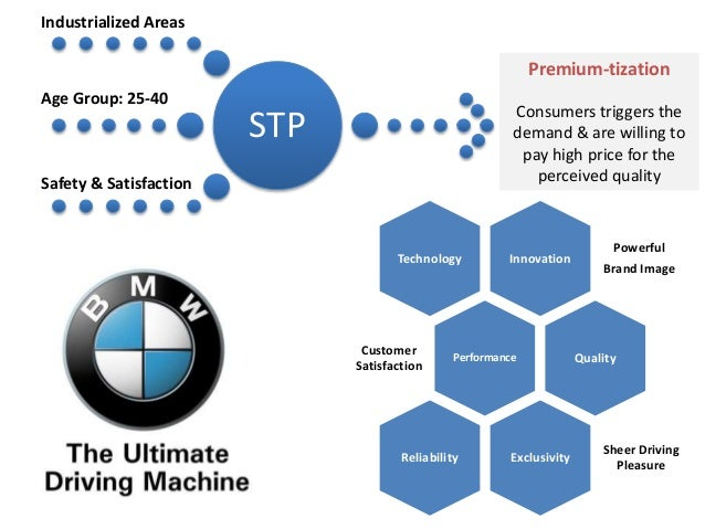 evaluation of bmw marketing strategy Strategy evaluation is as significant as strategy formulation because it throws light on the efficiency and effectiveness of the comprehensive plans in achieving the.