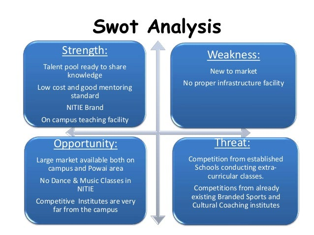coach swot analysis A creative use of the swot analysis in coaching using the swot analysis means the coach and the client can discuss each of the relevant areas and set about.