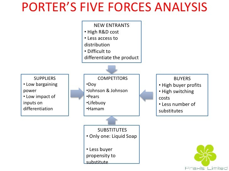 ge five force analysis of case