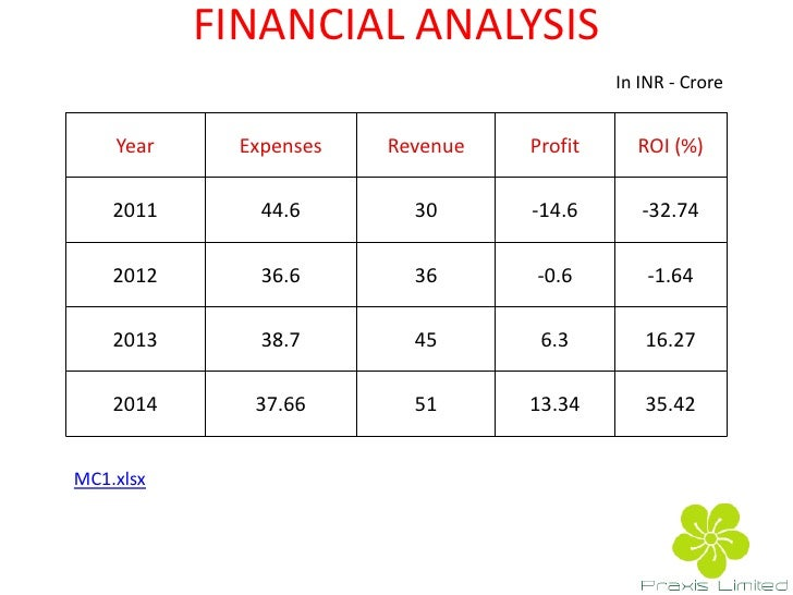 Financial analysis for business plan