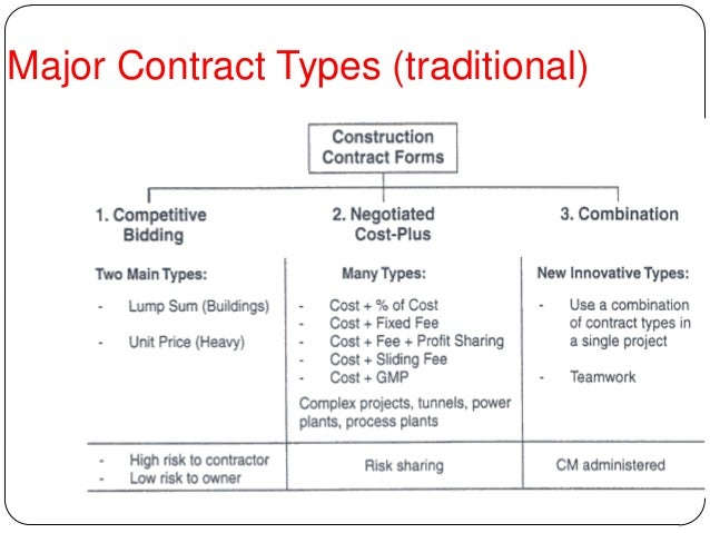 Contracts and its types for Fixed price construction contract