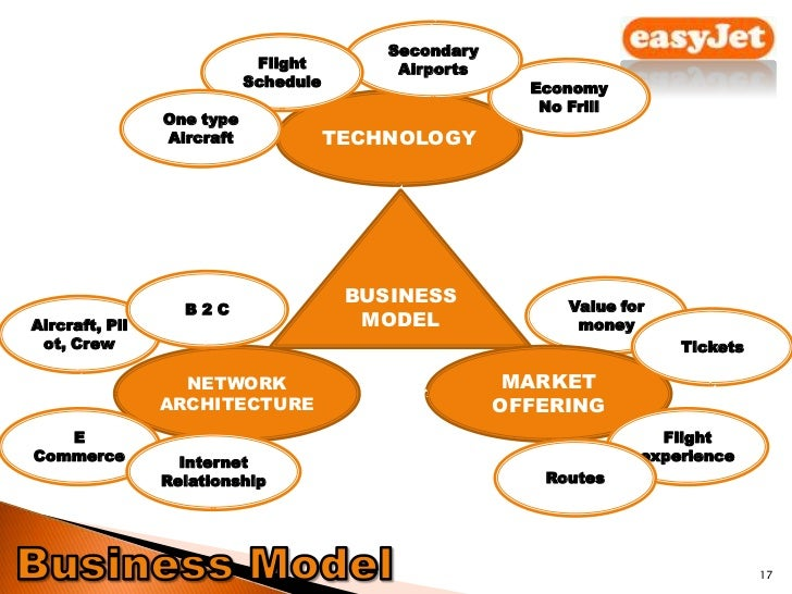 e marketing strategies of easyjet 41 overall strategy from last year easyjet has strived to improve on 3 key areas: network optimisation, passengers travelling on business and easyjet lean what we now want to focus more heavily on is: the past, present and future market segmentation focus how customer loyalty might be further developed.