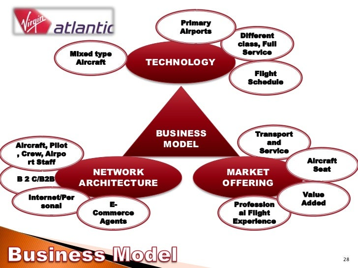 virgin atlantic strategy Porter s generic strategies and virgin atlantic introduction virgin atlantic airways (vaa) was set up in 1984 to provide a competitive alternative for business and leisure passengers on.