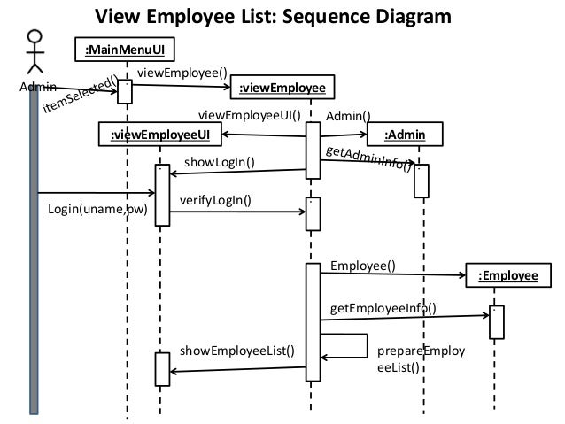 how to draw collaboration diagram from sequence diagram in staruml