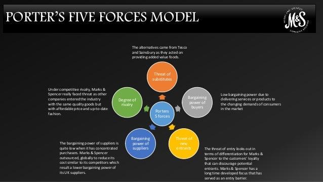 asda e business using porters five Encyclopedia of business, 2nd ed porter's 5-forces model: or-pr toggle navigation encyclopedia using porter's five forces model.