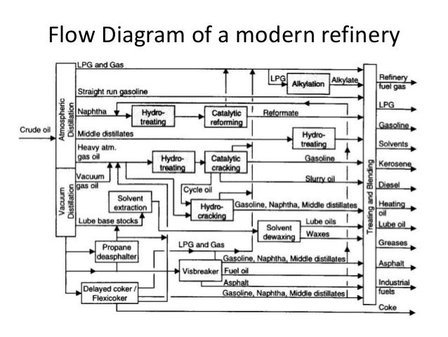 images of oil refinery process flow diagram   diagramsimages of oil refinery diagram diagrams