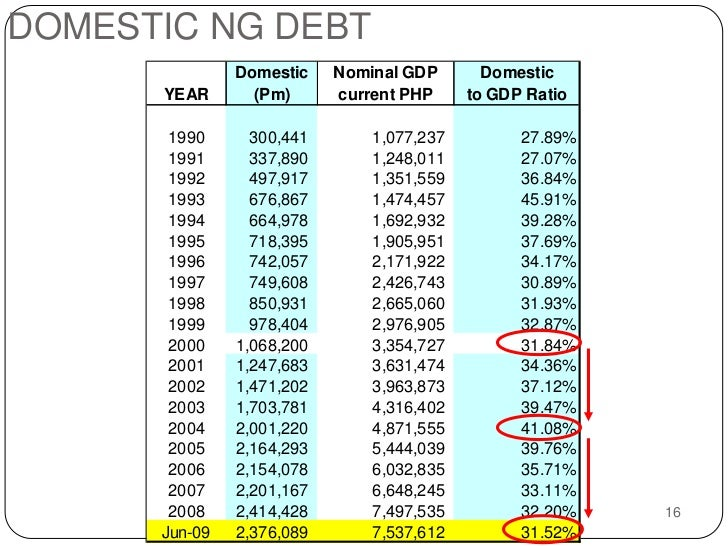 essay on public debt National debt and budget  us national public debt essay - the national debt is the result of a state's borrowing from its population,.