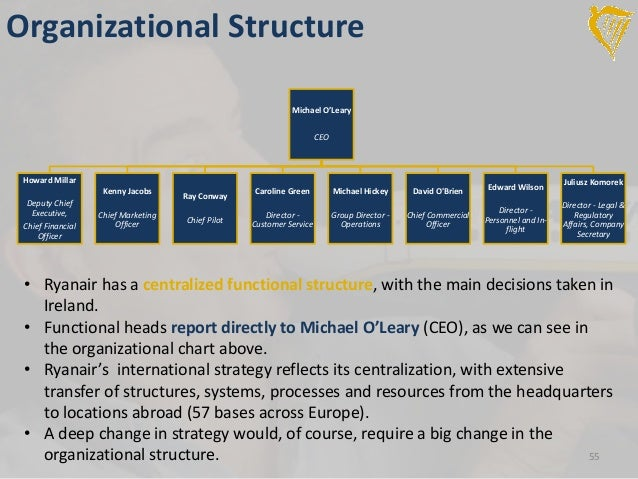 report on organizational structure and finance of british airways This blog on organizational structure and culture  about organizational structures: british airways have  significantly more financial.