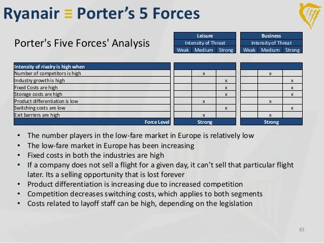 comapring porters 5 forces for the airline industry essay Five forces model: analysis from an emerging economy industry structure, competition, five forces model recommended papers porter five forces vs resource.