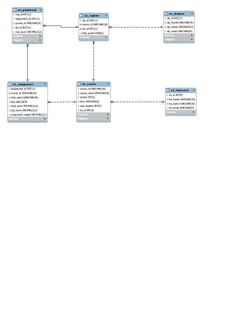Gradebook Database