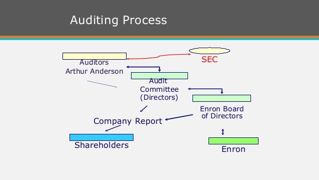 case 5 arthur andersen questionable accounting Andersen gets probation in enron case the case essentially ruined arthur andersen anyway so it would particularly if accounting practices are questionable.